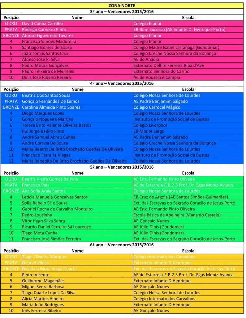 Pangea Finalistas - Norte-page-1